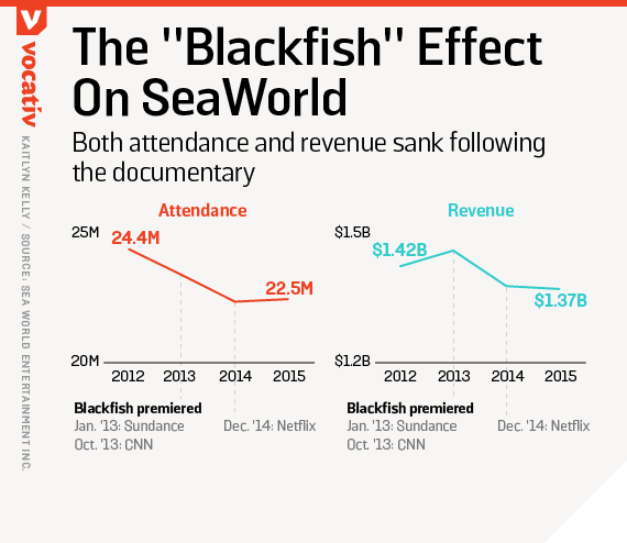 Both attendance and revenue sank following the documentary
