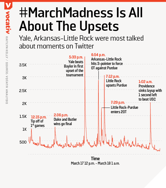 Yale, Arkansas-Little Rock were most talked about moments on Twitter