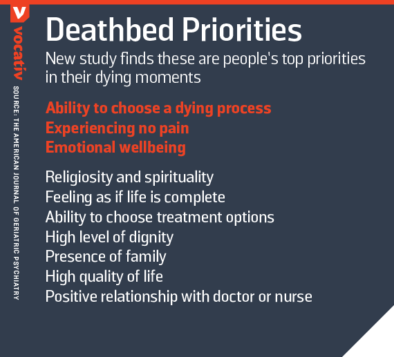 New study finds these are people's top priorities in their dying moments