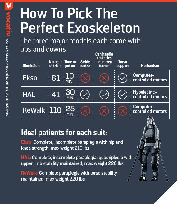How to pick the perfect exoskeleton