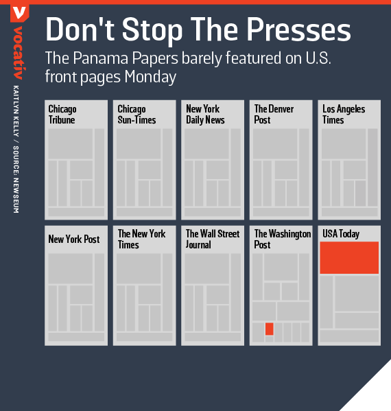 The Panama Papers barely featured on U.S. front pages Monday