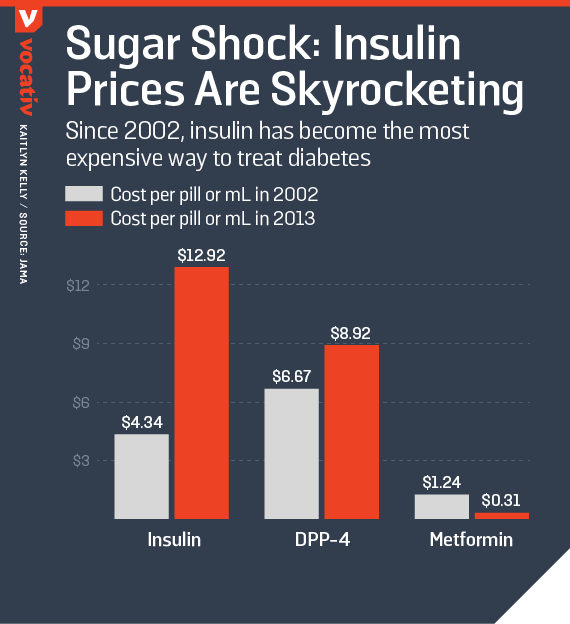 Since 2002, insulin has become the most expensive way to treat diabetes