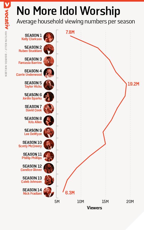 Average household viewing numbers per season