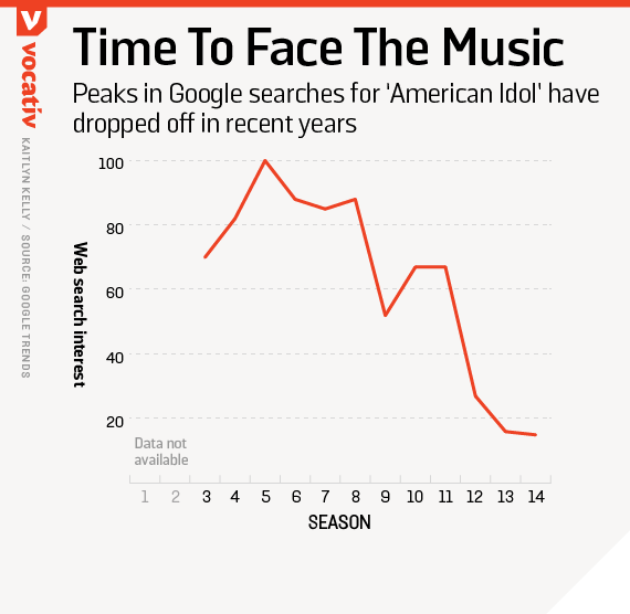 Peaks in Google searches for 'American Idol' have dropped off in recent years