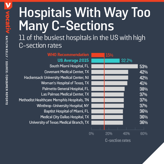 11 of the busiest hospitals in the US with high C-section rates