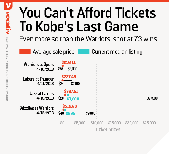You can't afford tickets to Kobe's last game
