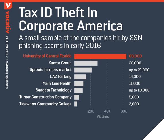 Tax ID theft in corporate America