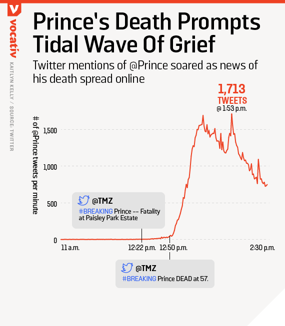 Twitter mentions of @Prince soared as news of his death spread online