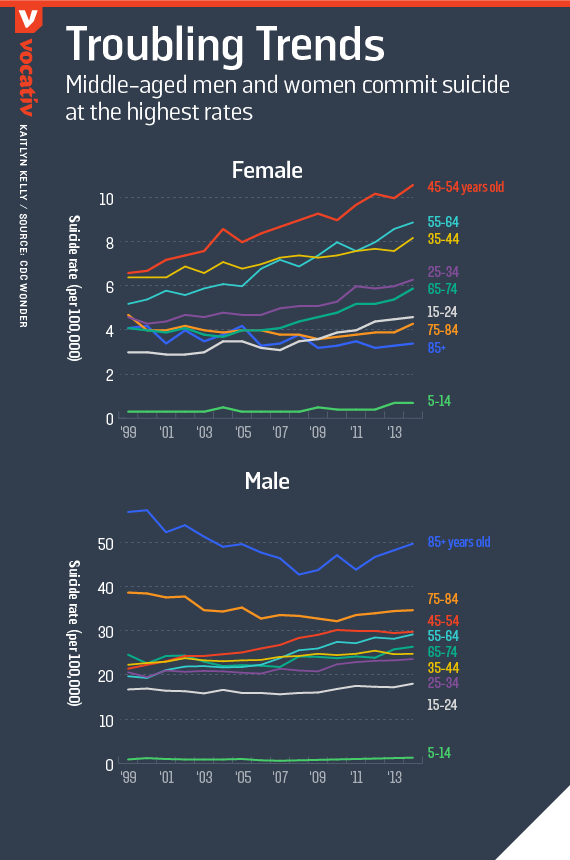 Middle-aged men and women commit suicide at the highest rates