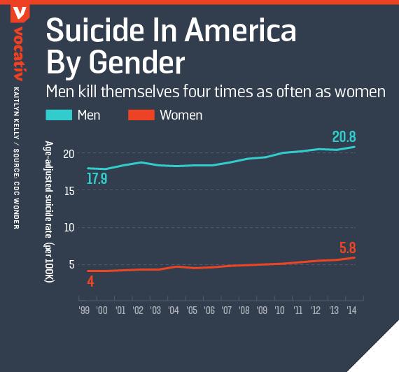 Men kill themselves four times as often as women
