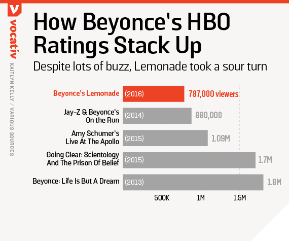 How Beyonce's HBO ratings stack up