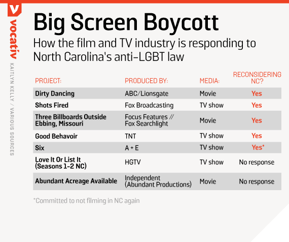 How the film and TV industry is responding to North Carolina's anti-LGBT law
