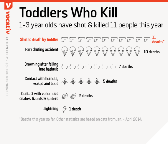 1-3 year olds have shot and killed 11 people this year