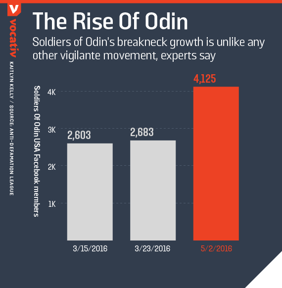 Soldiers of Odin's breakneck growth is unlike any other vigilante movement, experts say