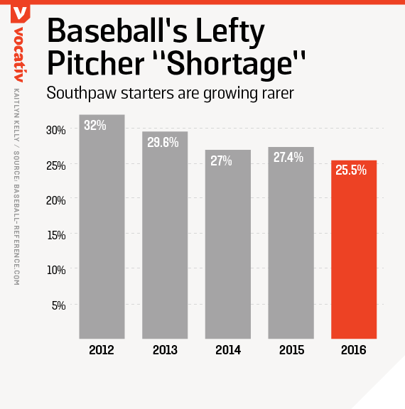"Baseball's lefty pitcher ""shortage"""