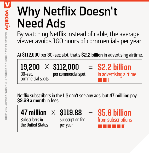 By watching Netflix instead of cable, the average viewer avoids 160 hours of commercials per year