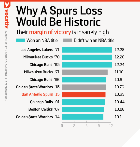 The Spurs' margin of victory is insanely high
