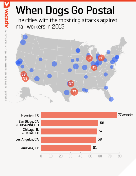 The cities with the most dog attacks against mail workers in 2015