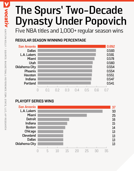 The Spurs' two-decade dynasty under Popovich