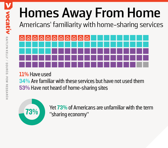 americans' familiarity with home-sharing services
