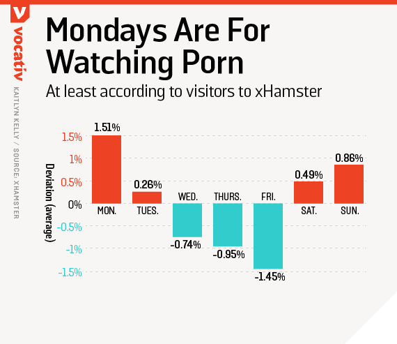 Mondays are for watching porn - according to visitors to xHamster