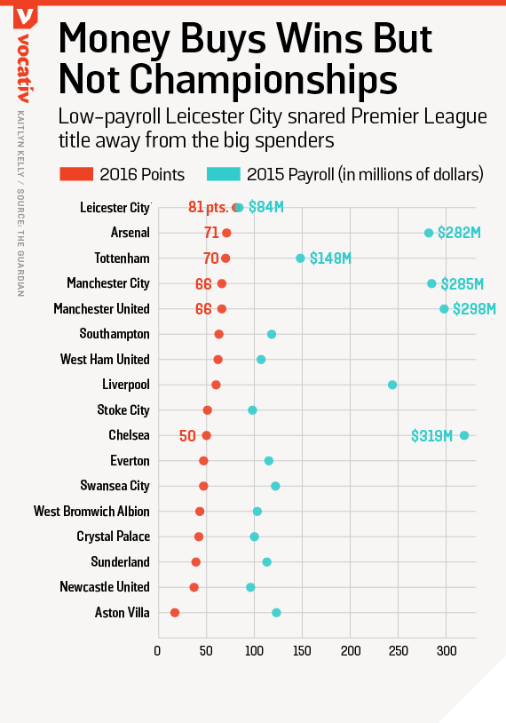 Low-payroll Leicester City snared Premier League title away from the big spenders