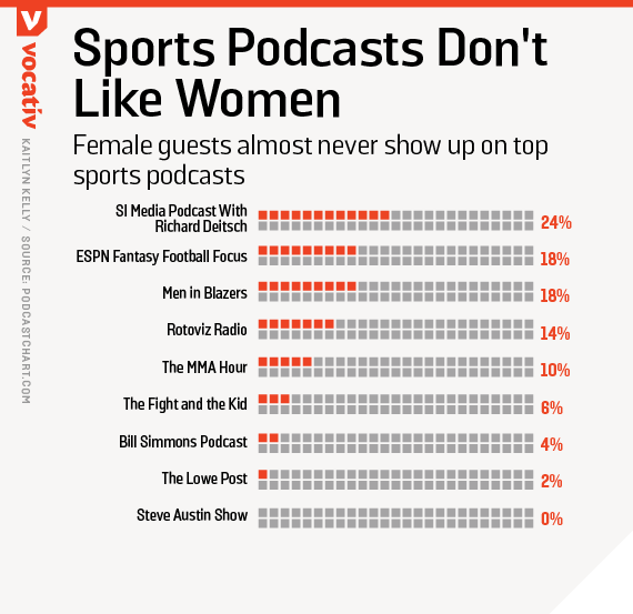 Female guests almost never show up on top sports podcasts