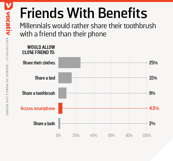 Millennials would rather share their toothbrush with a friend than their phone