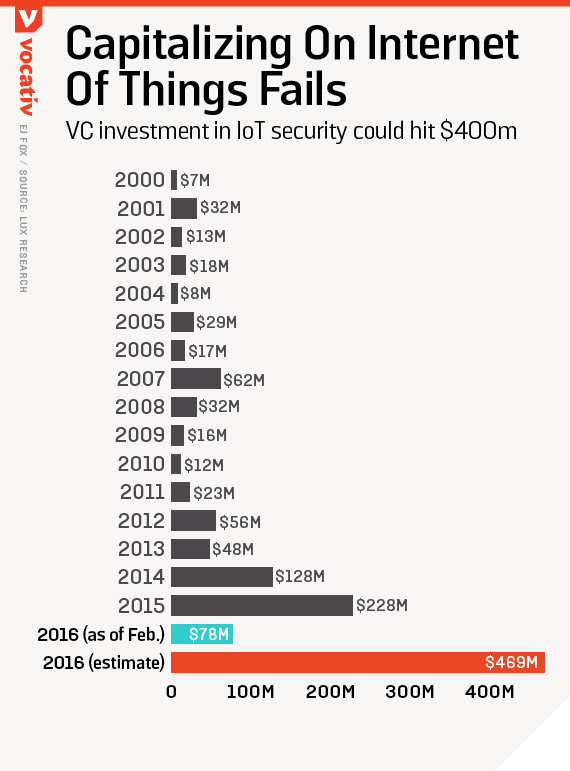 Capitalizing On Internet of Things Fails / VC Investment in ioT security could hit $400m