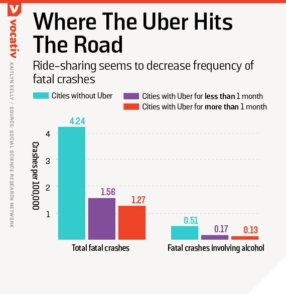 Ride-sharing seems to decrease frequency of fatal crashes