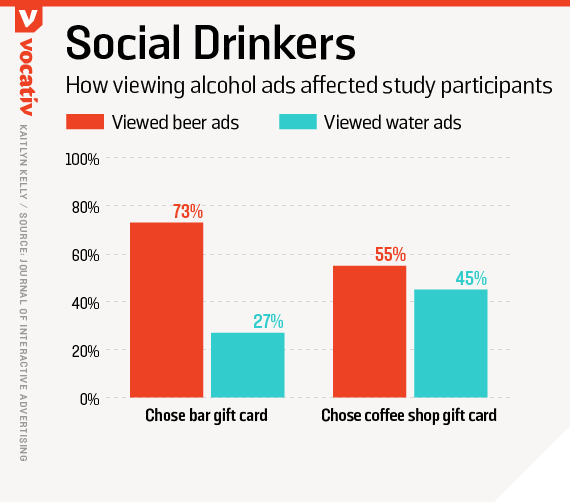How viewing alcohol ads affected study participants