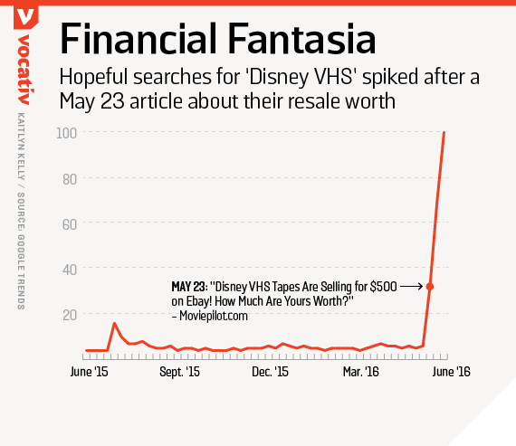 Hopeful searched for 'Disney VHS' spike after a May 23 article about their resale worth