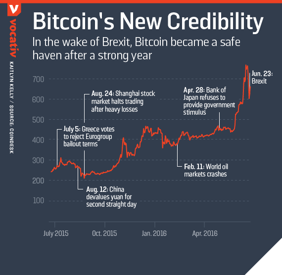 In the wake of Brexit, Bitcoin became a safe haven after a strong year