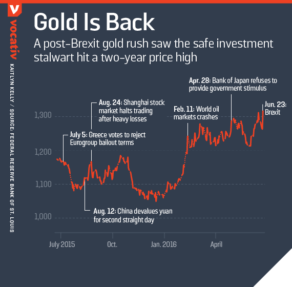 A post-Brexit gold rush saw the safe investment stalwart hit a two-year price high