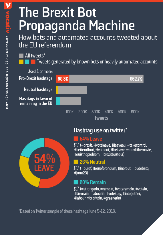 How bots and automated accounts tweeted about the EU referendum