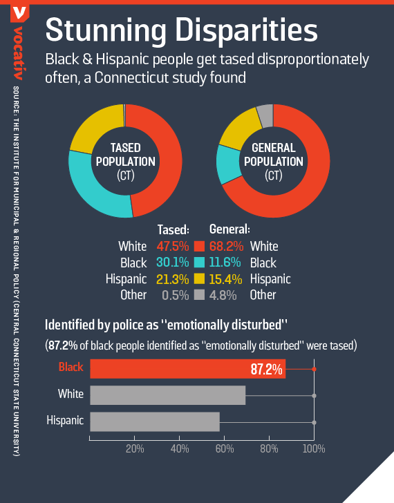 Black and Hispanic people get tased disproportionately often, a Connecticut study found