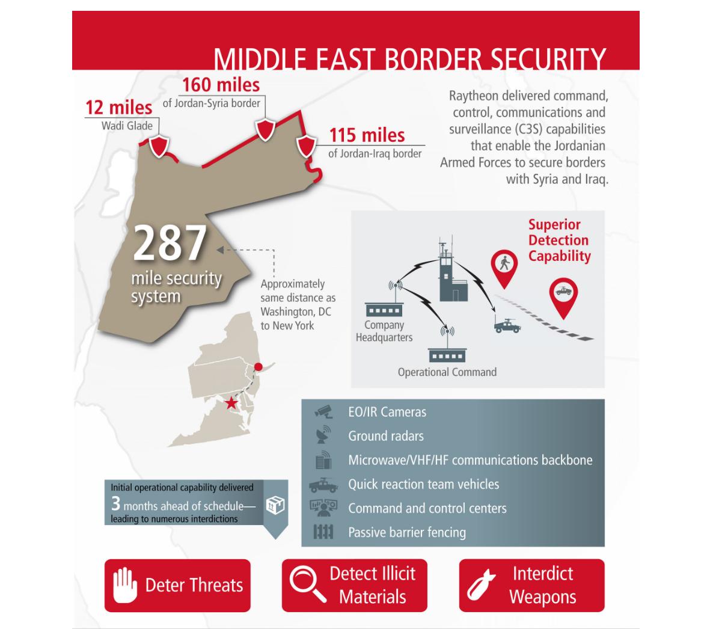 Raytheon Jordan Border Security Program
