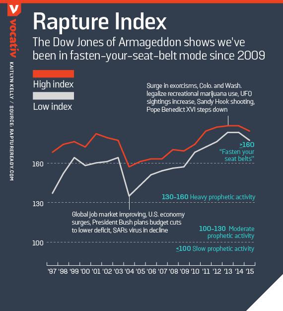 The Dow Jones of Armageddon shows we've been in fasten-your-seat-belt mode since 2009