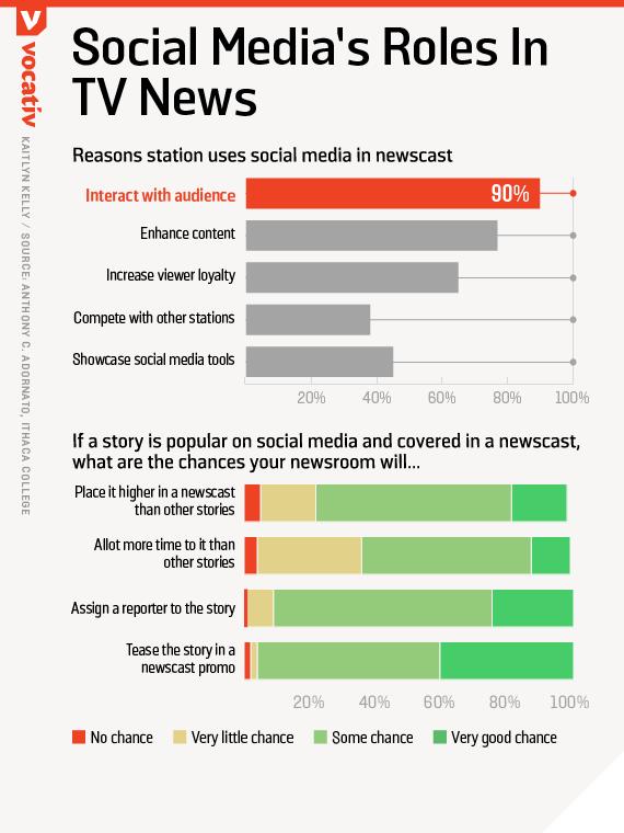Social media's roles in TV news