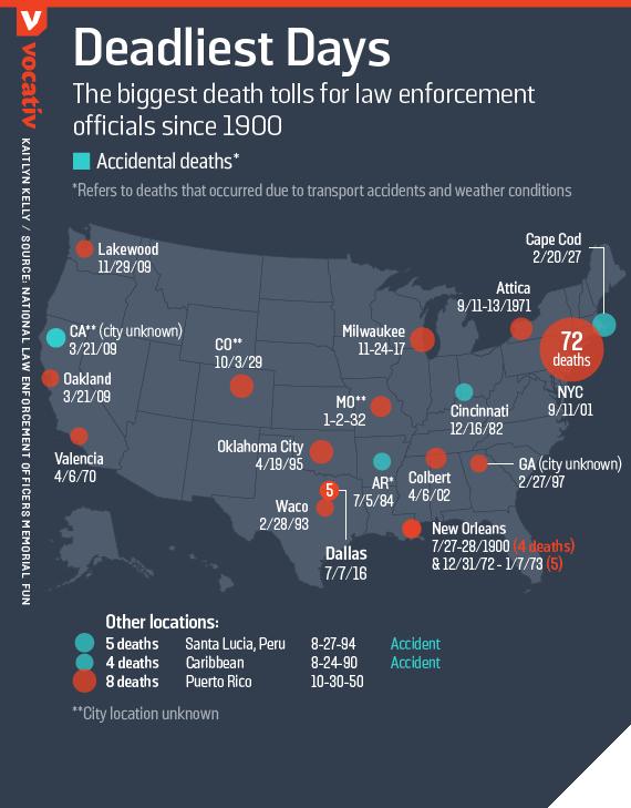 The biggest death tolls for law enforcement officials since 1900