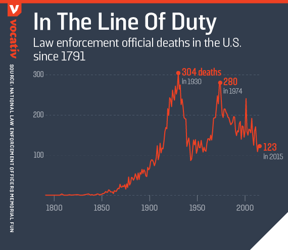 Law enforcement official deaths in the U.S. since 1791