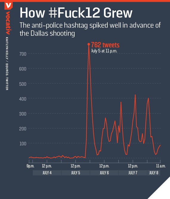 The anti-police hashtag spiked well in advance of the Dallas shooting
