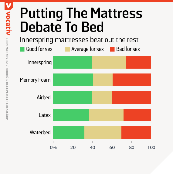 Putting the mattress debate to bed / innerspring mattresses beat out the rest