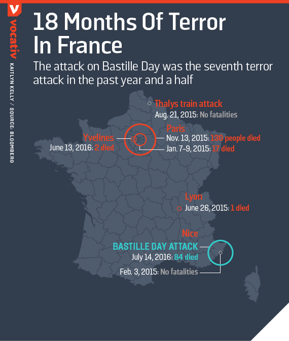 The attack on Bastille Day was the seventh terror attack in the past year and a half
