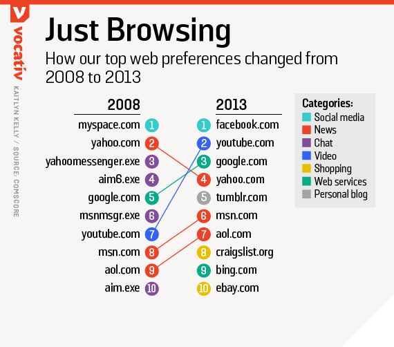How our top web preferences changed from 2008 to 2013