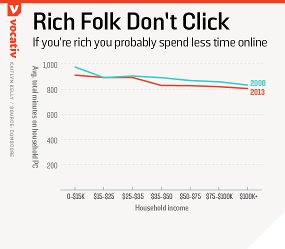 If you're rich you probably spend less time online