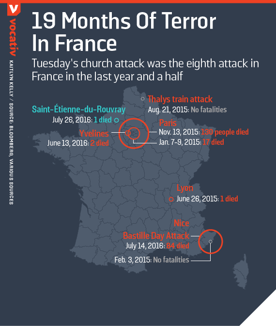 Tuesday's church attack was the eighth attack in France in the last year and a half