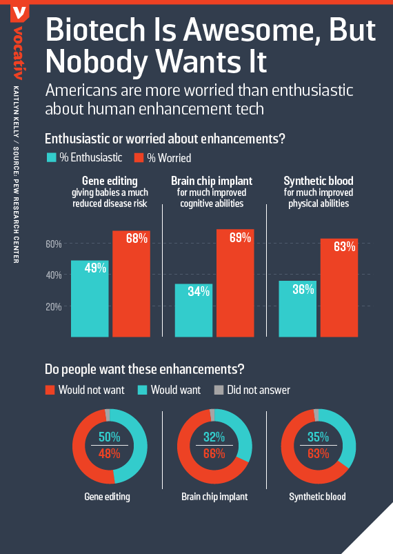 Americans are more worried than enthusiastic about human enhancement tech