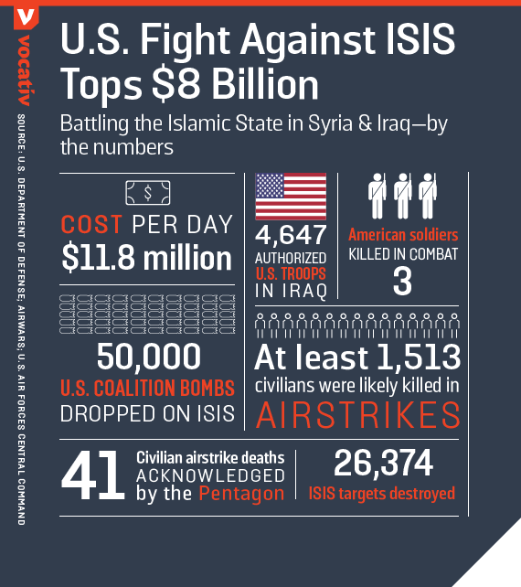 Battling the Islamic State in Syria & Iraq-- by the numbers