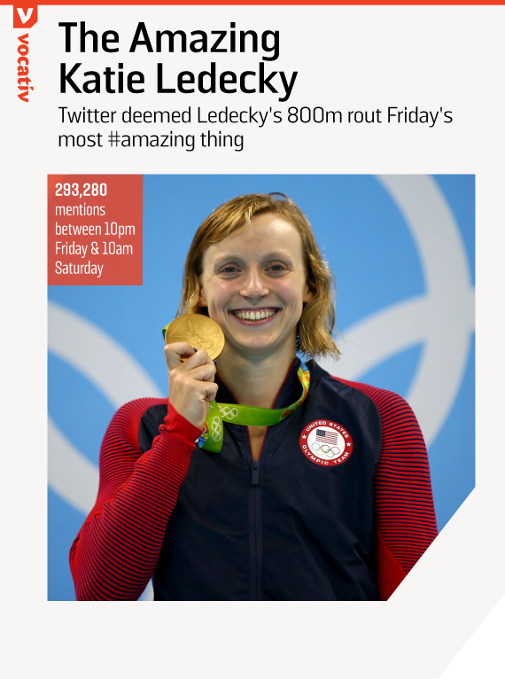 Twitter deemed Ledecky's 800m rout Friday's most #amazing thing